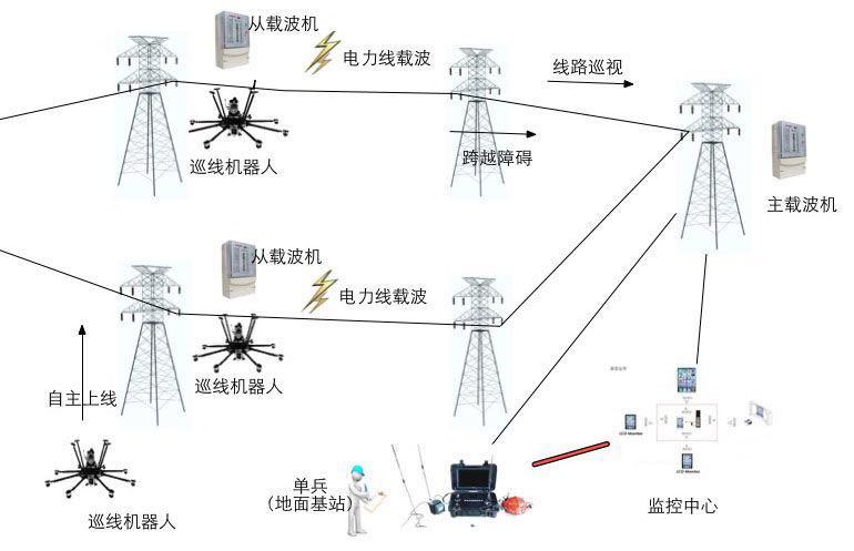 飞行机器人全网协同超高压电力线智能巡检系统